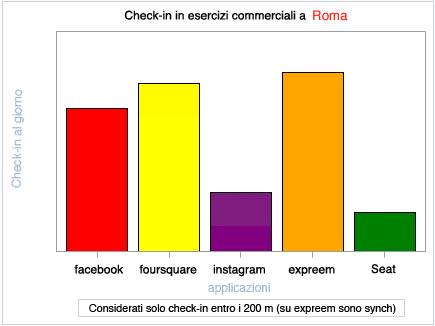 checkin_expreem_roma