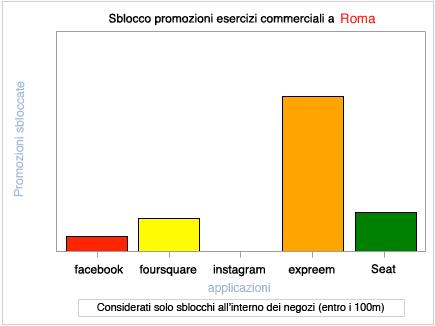 promozioni_roma